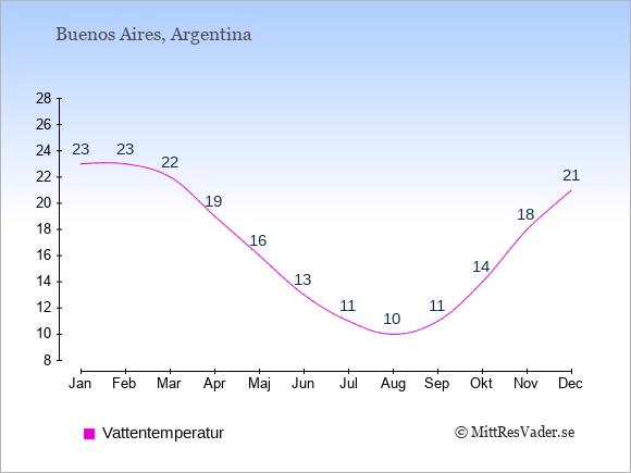 Vattentemperatur i Argentina Badtemperatur: Januari 23. Februari 23. Mars 22. April 19. Maj 16. Juni 13. Juli 11. Augusti 10. September 11. Oktober 14. November 18. December 21.
