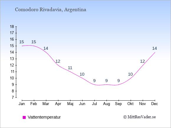 Vattentemperatur i Comodoro Rivadavia Badtemperatur: Januari 15. Februari 15. Mars 14. April 12. Maj 11. Juni 10. Juli 9. Augusti 9. September 9. Oktober 10. November 12. December 14.