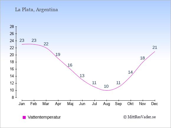 Vattentemperatur i  La Plata. Badvattentemperatur.