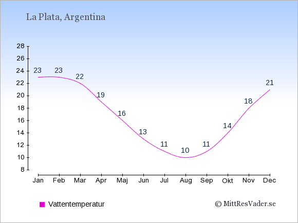 Vattentemperatur i La Plata Badtemperatur: Januari 23. Februari 23. Mars 22. April 19. Maj 16. Juni 13. Juli 11. Augusti 10. September 11. Oktober 14. November 18. December 21.