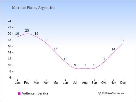 Vattentemperatur i Mar del Plata Badtemperatur: Januari 19. Februari 20. Mars 19. April 17. Maj 14. Juni 11. Juli 9. Augusti 9. September 9. Oktober 11. November 14. December 17.