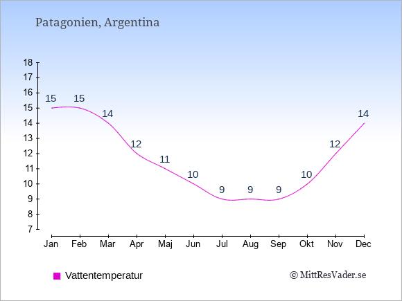 Vattentemperatur i Patagonien Badtemperatur: Januari 15. Februari 15. Mars 14. April 12. Maj 11. Juni 10. Juli 9. Augusti 9. September 9. Oktober 10. November 12. December 14.