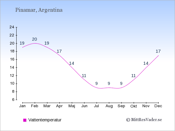 Vattentemperatur i Pinamar Badtemperatur: Januari 19. Februari 20. Mars 19. April 17. Maj 14. Juni 11. Juli 9. Augusti 9. September 9. Oktober 11. November 14. December 17.