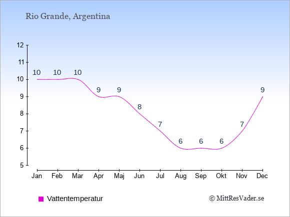 Vattentemperatur i Rio Grande Badtemperatur: Januari 10. Februari 10. Mars 10. April 9. Maj 9. Juni 8. Juli 7. Augusti 6. September 6. Oktober 6. November 7. December 9.