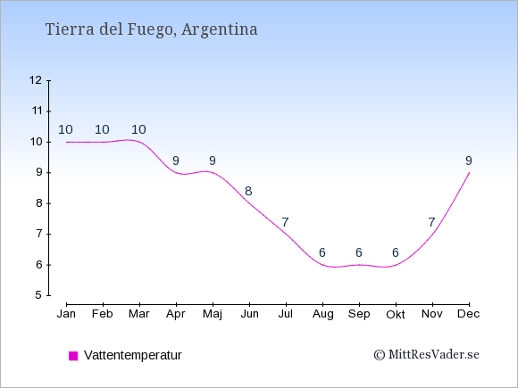 Vattentemperatur i  Tierra del Fuego. Badvattentemperatur.
