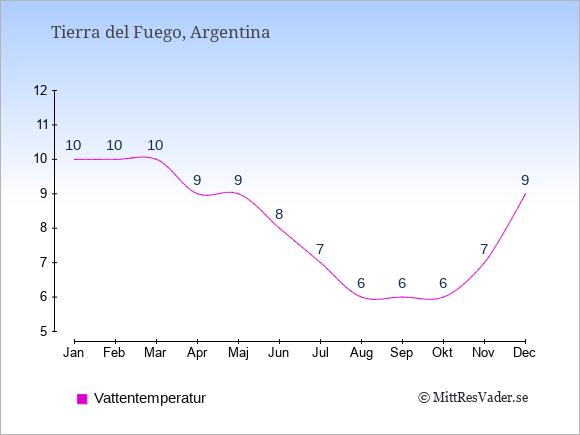 Vattentemperatur i Tierra del Fuego Badtemperatur: Januari 10. Februari 10. Mars 10. April 9. Maj 9. Juni 8. Juli 7. Augusti 6. September 6. Oktober 6. November 7. December 9.