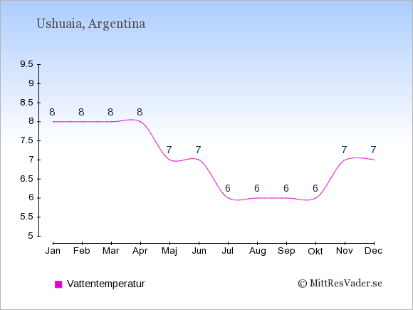 Vattentemperatur i Ushuaia Badtemperatur: Januari 8. Februari 8. Mars 8. April 8. Maj 7. Juni 7. Juli 6. Augusti 6. September 6. Oktober 6. November 7. December 7.