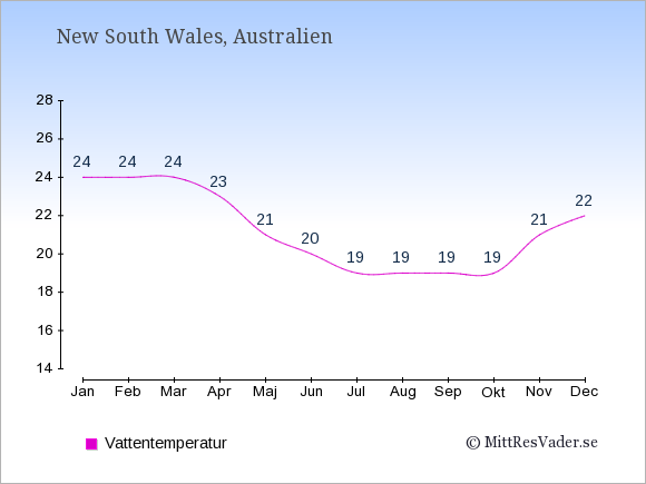Vattentemperatur i  New South Wales. Badvattentemperatur.