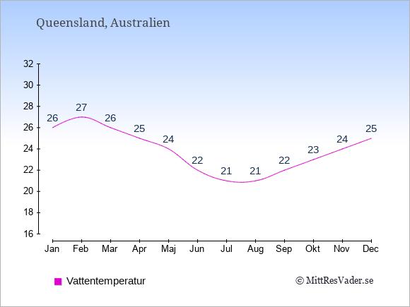 Vattentemperatur i Queensland Badtemperatur: Januari 26. Februari 27. Mars 26. April 25. Maj 24. Juni 22. Juli 21. Augusti 21. September 22. Oktober 23. November 24. December 25.