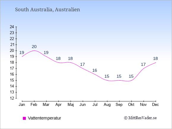 Vattentemperatur i South Australia Badtemperatur: Januari 19. Februari 20. Mars 19. April 18. Maj 18. Juni 17. Juli 16. Augusti 15. September 15. Oktober 15. November 17. December 18.