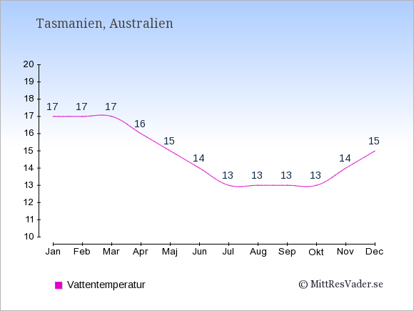 Vattentemperatur i Tasmanien Badtemperatur: Januari 17. Februari 17. Mars 17. April 16. Maj 15. Juni 14. Juli 13. Augusti 13. September 13. Oktober 13. November 14. December 15.