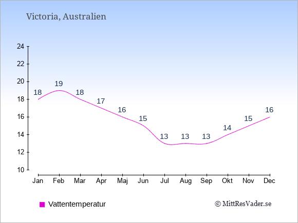 Vattentemperatur i Victoria Badtemperatur: Januari 18. Februari 19. Mars 18. April 17. Maj 16. Juni 15. Juli 13. Augusti 13. September 13. Oktober 14. November 15. December 16.