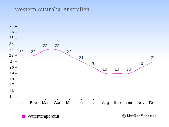 Vattentemperatur i  Western Australia. Badvattentemperatur.