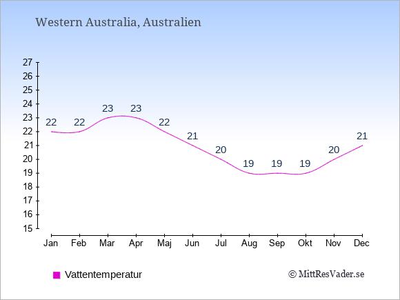 Vattentemperatur i Western Australia Badtemperatur: Januari 22. Februari 22. Mars 23. April 23. Maj 22. Juni 21. Juli 20. Augusti 19. September 19. Oktober 19. November 20. December 21.