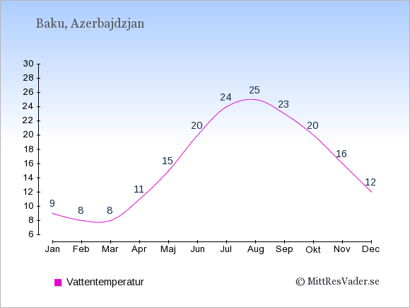 Vattentemperatur i Azerbajdzjan Badtemperatur: Januari 9. Februari 8. Mars 8. April 11. Maj 15. Juni 20. Juli 24. Augusti 25. September 23. Oktober 20. November 16. December 12.