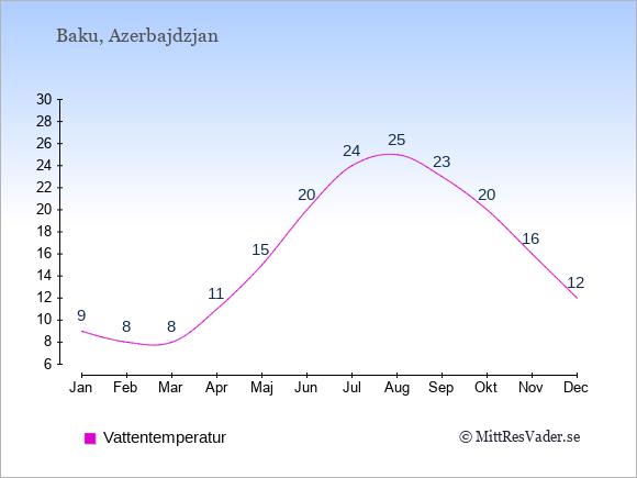 Vattentemperatur i  Azerbajdzjan. Badvattentemperatur.