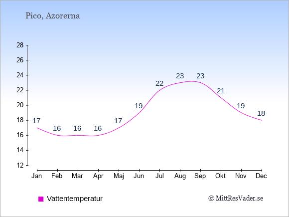 Vattentemperatur på Pico Badtemperatur: Januari 17. Februari 16. Mars 16. April 16. Maj 17. Juni 19. Juli 22. Augusti 23. September 23. Oktober 21. November 19. December 18.