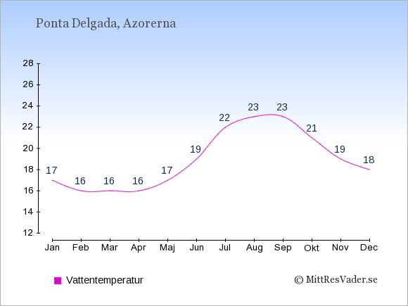 Vattentemperatur i Ponta Delgada Badtemperatur: Januari 17. Februari 16. Mars 16. April 16. Maj 17. Juni 19. Juli 22. Augusti 23. September 23. Oktober 21. November 19. December 18.