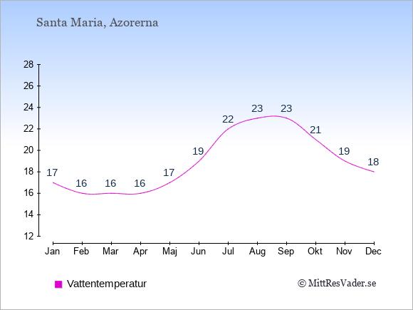 Vattentemperatur på Santa Maria Badtemperatur: Januari 17. Februari 16. Mars 16. April 16. Maj 17. Juni 19. Juli 22. Augusti 23. September 23. Oktober 21. November 19. December 18.