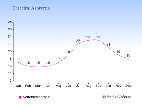 Vattentemperatur på Terceira Badtemperatur: Januari 17. Februari 16. Mars 16. April 16. Maj 17. Juni 19. Juli 22. Augusti 23. September 23. Oktober 21. November 19. December 18.