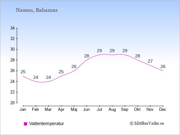 Vattentemperatur på Bahamas Badtemperatur: Januari 25. Februari 24. Mars 24. April 25. Maj 26. Juni 28. Juli 29. Augusti 29. September 29. Oktober 28. November 27. December 26.