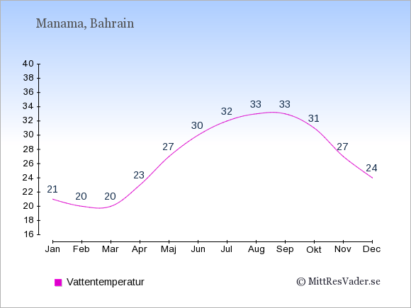 Vattentemperatur i Bahrain Badtemperatur: Januari 21. Februari 20. Mars 20. April 23. Maj 27. Juni 30. Juli 32. Augusti 33. September 33. Oktober 31. November 27. December 24.