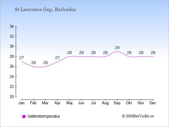 Vattentemperatur i St Lawrence Gap Badtemperatur: Januari 27. Februari 26. Mars 26. April 27. Maj 28. Juni 28. Juli 28. Augusti 28. September 29. Oktober 28. November 28. December 28.