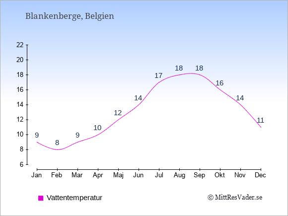 Vattentemperatur i Blankenberge Badtemperatur: Januari 9. Februari 8. Mars 9. April 10. Maj 12. Juni 14. Juli 17. Augusti 18. September 18. Oktober 16. November 14. December 11.