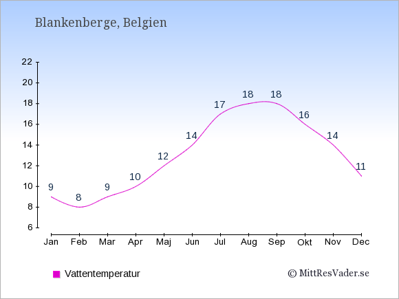 Vattentemperatur i  Blankenberge. Badvattentemperatur.
