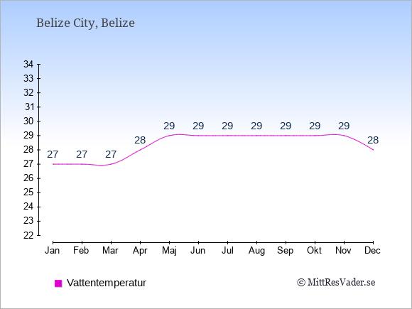 Vattentemperatur i Belize Badtemperatur: Januari 27. Februari 27. Mars 27. April 28. Maj 29. Juni 29. Juli 29. Augusti 29. September 29. Oktober 29. November 29. December 28.