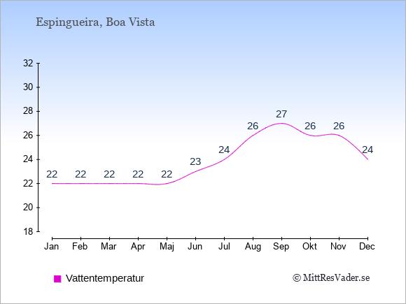 Vattentemperatur i Espingueira Badtemperatur: Januari 22. Februari 22. Mars 22. April 22. Maj 22. Juni 23. Juli 24. Augusti 26. September 27. Oktober 26. November 26. December 24.