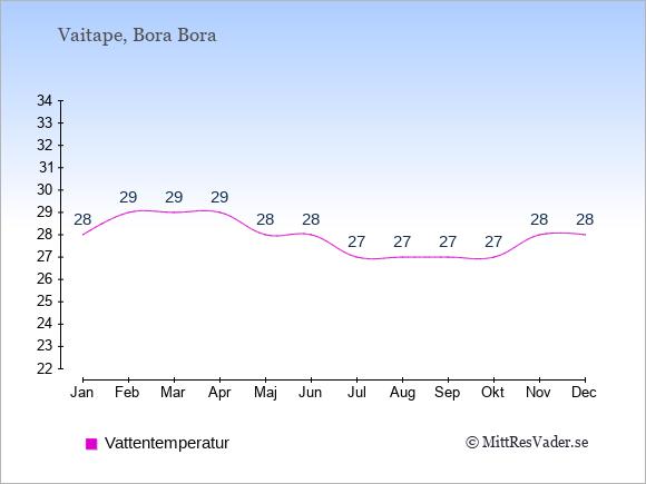Vattentemperatur i Vaitape Badtemperatur: Januari 28. Februari 29. Mars 29. April 29. Maj 28. Juni 28. Juli 27. Augusti 27. September 27. Oktober 27. November 28. December 28.