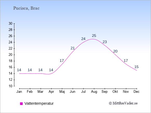 Vattentemperatur i Pucisca Badtemperatur: Januari 14. Februari 14. Mars 14. April 14. Maj 17. Juni 21. Juli 24. Augusti 25. September 23. Oktober 20. November 17. December 15.