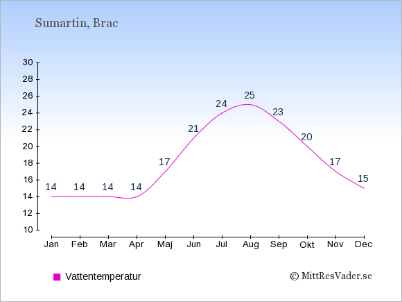 Vattentemperatur i Sumartin Badtemperatur: Januari 14. Februari 14. Mars 14. April 14. Maj 17. Juni 21. Juli 24. Augusti 25. September 23. Oktober 20. November 17. December 15.