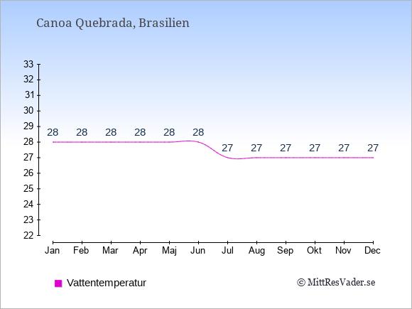 Vattentemperatur i Canoa Quebrada Badtemperatur: Januari 28. Februari 28. Mars 28. April 28. Maj 28. Juni 28. Juli 27. Augusti 27. September 27. Oktober 27. November 27. December 27.
