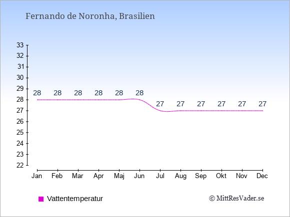 Vattentemperatur på Fernando de Noronha Badtemperatur: Januari 28. Februari 28. Mars 28. April 28. Maj 28. Juni 28. Juli 27. Augusti 27. September 27. Oktober 27. November 27. December 27.