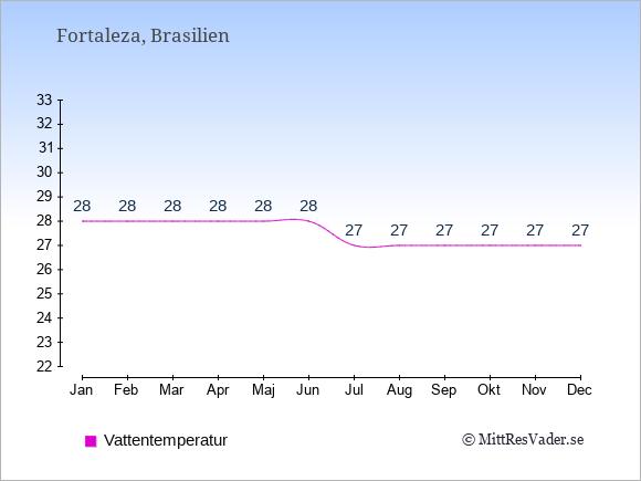 Vattentemperatur i Fortaleza Badtemperatur: Januari 28. Februari 28. Mars 28. April 28. Maj 28. Juni 28. Juli 27. Augusti 27. September 27. Oktober 27. November 27. December 27.