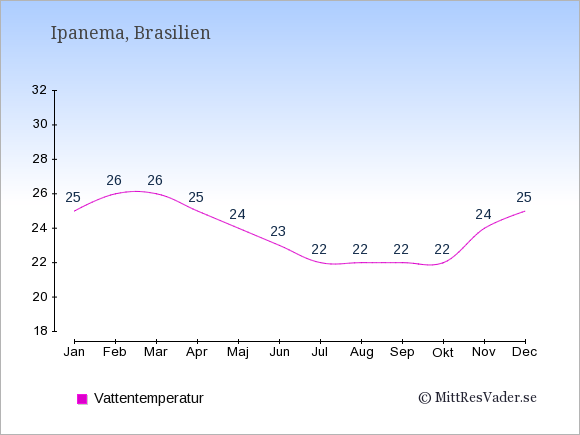 Vattentemperatur på Ipanema Badtemperatur: Januari 25. Februari 26. Mars 26. April 25. Maj 24. Juni 23. Juli 22. Augusti 22. September 22. Oktober 22. November 24. December 25.