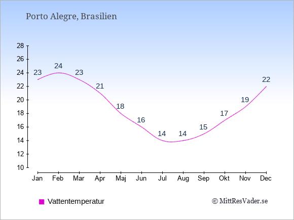 Vattentemperatur i  Porto Alegre. Badvattentemperatur.
