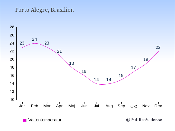 Vattentemperatur i Porto Alegre Badtemperatur: Januari 23. Februari 24. Mars 23. April 21. Maj 18. Juni 16. Juli 14. Augusti 14. September 15. Oktober 17. November 19. December 22.