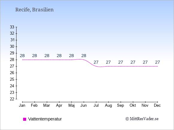 Vattentemperatur i Recife Badtemperatur: Januari 28. Februari 28. Mars 28. April 28. Maj 28. Juni 28. Juli 27. Augusti 27. September 27. Oktober 27. November 27. December 27.
