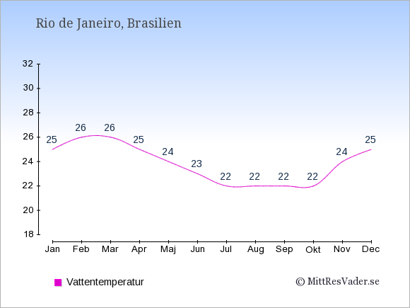 Vattentemperatur i Rio de Janeiro Badtemperatur: Januari 25. Februari 26. Mars 26. April 25. Maj 24. Juni 23. Juli 22. Augusti 22. September 22. Oktober 22. November 24. December 25.
