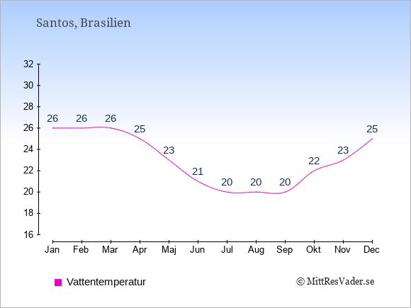 Vattentemperatur i Santos Badtemperatur: Januari 26. Februari 26. Mars 26. April 25. Maj 23. Juni 21. Juli 20. Augusti 20. September 20. Oktober 22. November 23. December 25.