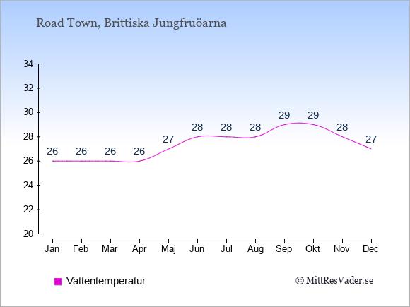 Vattentemperatur på Brittiska Jungfruöarna Badtemperatur: Januari 26. Februari 26. Mars 26. April 26. Maj 27. Juni 28. Juli 28. Augusti 28. September 29. Oktober 29. November 28. December 27.