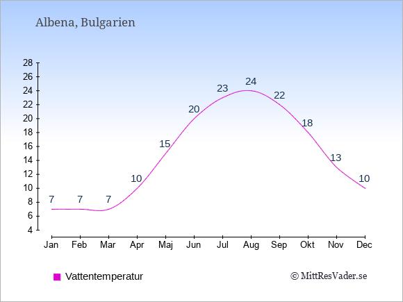 Vattentemperatur i Albena Badtemperatur: Januari 7. Februari 7. Mars 7. April 10. Maj 15. Juni 20. Juli 23. Augusti 24. September 22. Oktober 18. November 13. December 10.
