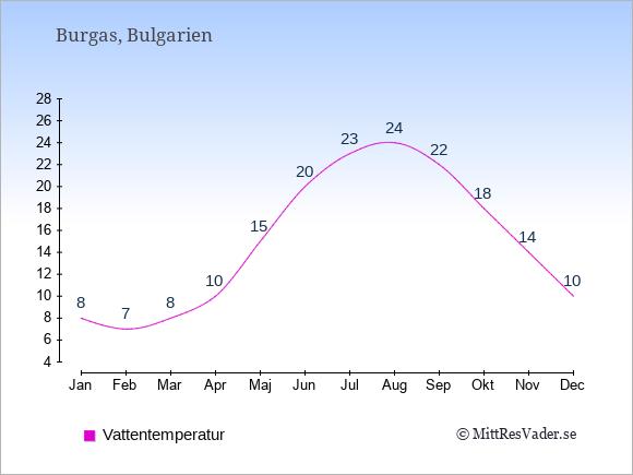 Vattentemperatur i Burgas Badtemperatur: Januari 8. Februari 7. Mars 8. April 10. Maj 15. Juni 20. Juli 23. Augusti 24. September 22. Oktober 18. November 14. December 10.