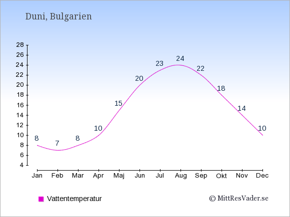 Vattentemperatur i Duni Badtemperatur: Januari 8. Februari 7. Mars 8. April 10. Maj 15. Juni 20. Juli 23. Augusti 24. September 22. Oktober 18. November 14. December 10.
