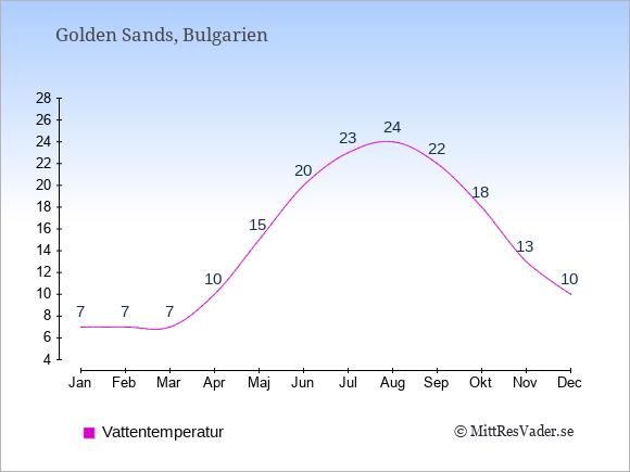 Vattentemperatur i Golden Sands Badtemperatur: Januari 7. Februari 7. Mars 7. April 10. Maj 15. Juni 20. Juli 23. Augusti 24. September 22. Oktober 18. November 13. December 10.