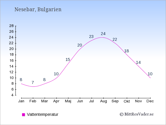 Vattentemperatur i Nesebar Badtemperatur: Januari 8. Februari 7. Mars 8. April 10. Maj 15. Juni 20. Juli 23. Augusti 24. September 22. Oktober 18. November 14. December 10.
