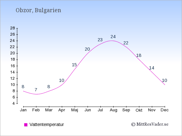 Vattentemperatur i Obzor Badtemperatur: Januari 8. Februari 7. Mars 8. April 10. Maj 15. Juni 20. Juli 23. Augusti 24. September 22. Oktober 18. November 14. December 10.